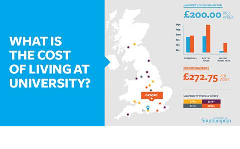 Compare the cost of living between universities