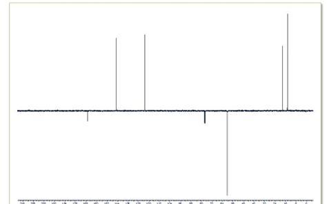 1D carbon (jmod) NMR spectrum
