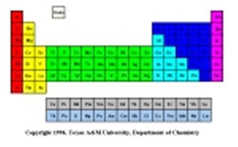 NMR Spectroscopy Periodic Table