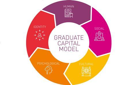 Graduate Capital Model