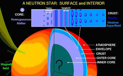 Physics of neutron stars