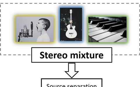 Use of machine learning for audio source separation