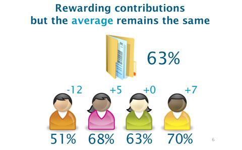 Graphic showing student feedback affecting individual scores.