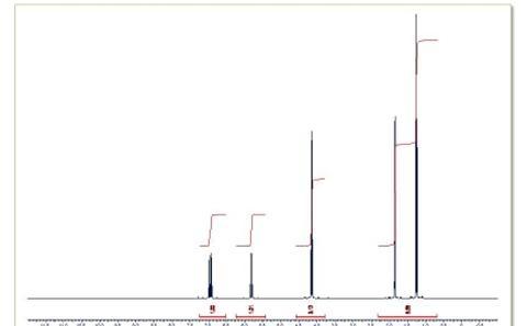 1D proton NMR spectrum