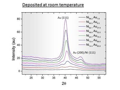 XRD spectra of high throughput Ni Au alloy
