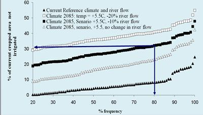 Climate change in Amu Darya basin