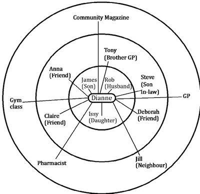Diverse network
