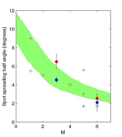 Variation of spot lateral growth rate with Mach number; with the green region showing the range of experimental data and the symbols showing recent simulation data