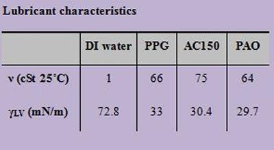 Lubricant characteristics