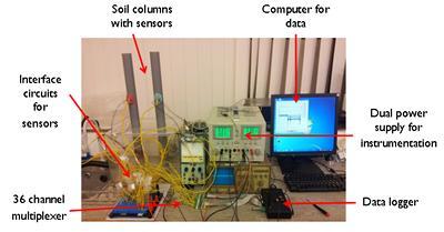 for Soil monitoring