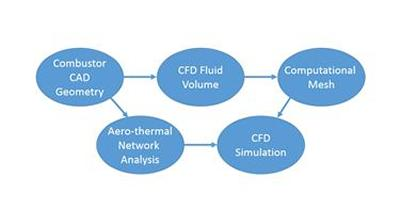 An illustration of the automatic creation of inputs for a CFD simulation from a CAD model
