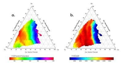 The amorphous to crystalline phase transition for the GeSbTe thin film library measured by HTOMPT heating between room temperature and 400°C: a) the temperature of crystallisation Tc and b) the change
