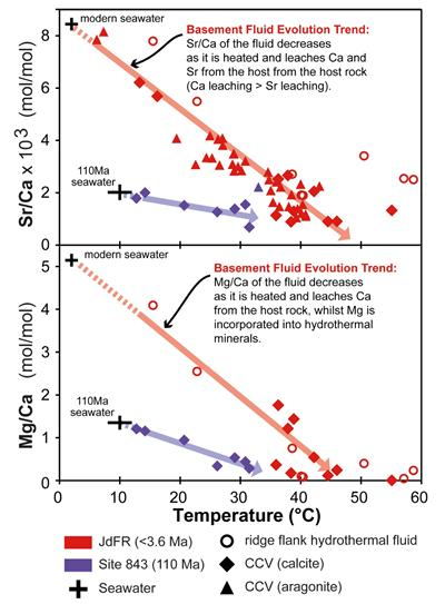 Fig. 3. Reconstructing past seawater Sr/Ca and Mg/Ca using CCVs (After Coggon et al., 2010 and Coggon et al., 2011)