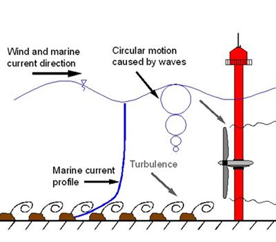 Tidal turbine inlet, showing waves, velocity profile and turbulent eddies