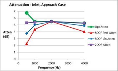 Figure 8 Liner attenuation