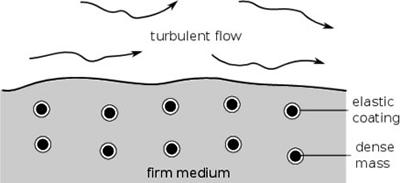 One possible design for a flow surface that can provide a negative effective density in a resonant frequency band