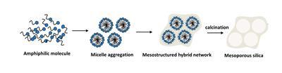 Mesoporous silica templates