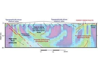 Cross section of the Southern Alps showing results of a resistivity study (Wanamaker et al 2002) and possible fluid sources and flow paths