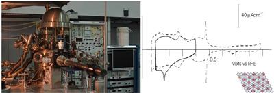 Electrochemical for insitu studies on single crystal surfaces