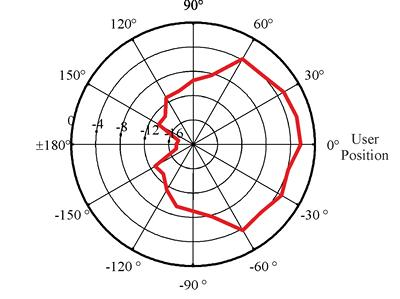 Measured directivity of two loudspeaker mobile phone system