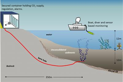 Schematic of CO2 injection in shallow sediments of Ardmucknish Bay, OBAN, under the scope of QICS project