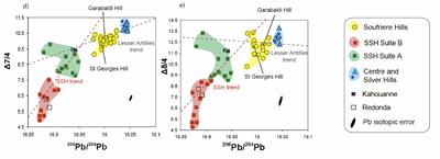 Figure 1. Pb isotopes for Montserrat volcanic centres ( Source: M Cassidy)