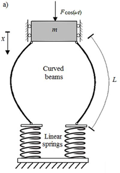 Supported on springs to smooth force-deflection curve