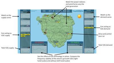 Explanation of interactive V2GCity demonstration