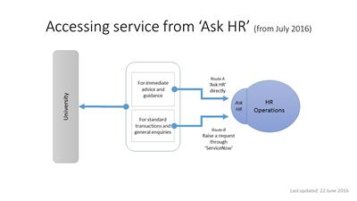 Ask HR from July 2016