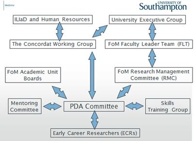 Sample Faculty Structure