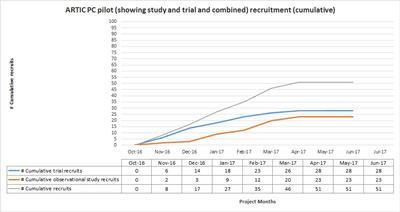 Recruitment graph to end April 2017