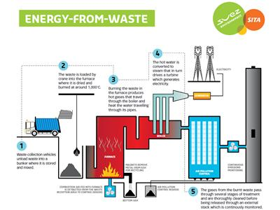 Energy from Waste process map
