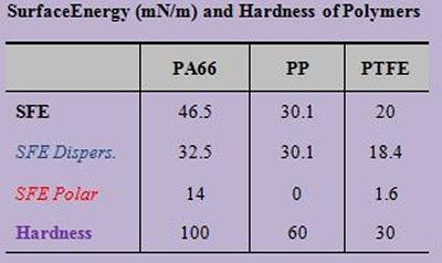 Surface Energy (mN/m) and Hardness of Polymers