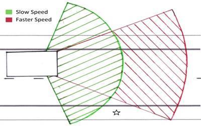 Required directivity of warning sounds at low speeds (0 to 10 mph, green) and higher speeds (10 to 20 mph, red)
