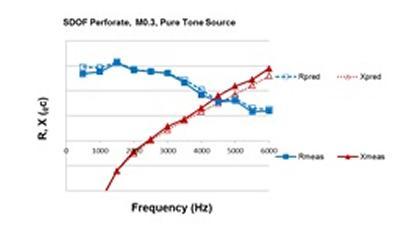 Figure 6 Liner impedance modelling