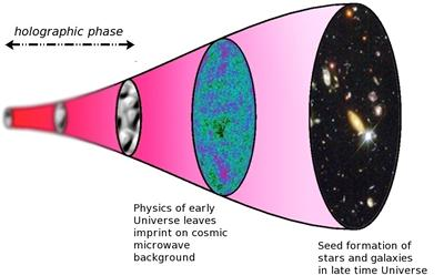 A sketch of the timeline of the holographic universe