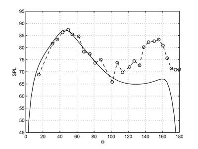 Example of comparison of prediction (solid line) against experimental data (dashed line)