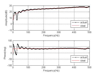 Amplitude and phase responses of our fractional digital differentiator filter of order 0.4 compared with ideal curves