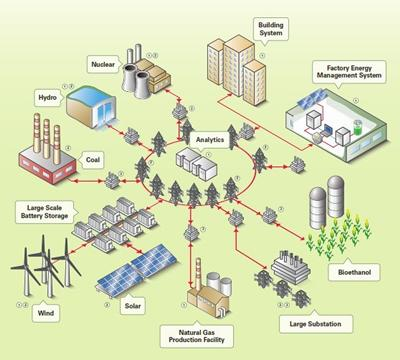 Figure 1: A fictitious microgrid network. This photo is obtained from National Instrument product webpage.