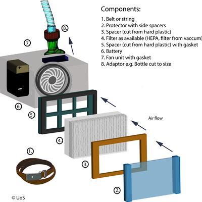 Figure 3: Centrifugal