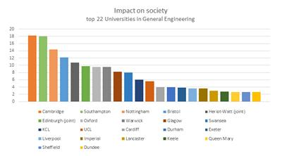 Proportion of research judged to be world-leading or internationally excellent, multiplied by the number of impact case studies
