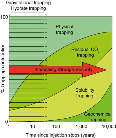 Storage security and performace of several CO2 trapping methods (modified from IPCC Goldberg and Slagle, 2005)