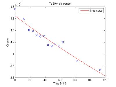 Example clearance curve, showing the rate of clearance of a radio-labelled compound from the lung.