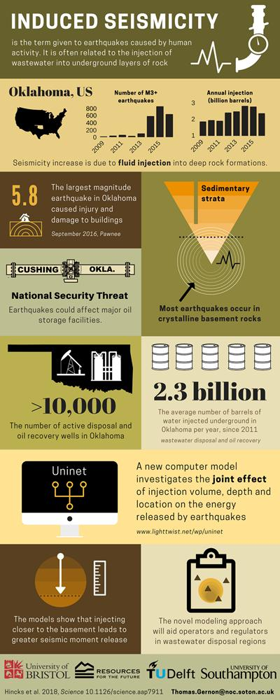 Infographic about earthquakes in Oklahoma.