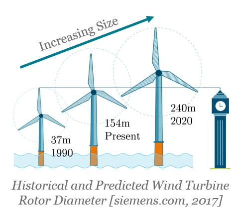 Excellent High Fidelity Testing Of Wind Turbine Blade Substructures Wiring 101 Photwellnesstrialsorg