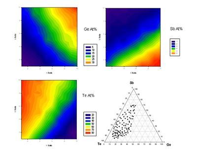 Composition gradient