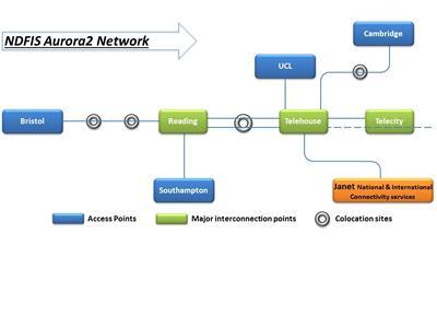 The NDFI network