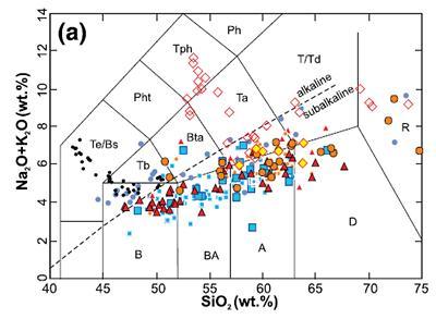 Total alkalis vs silica plot