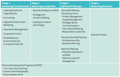MBA Pathways