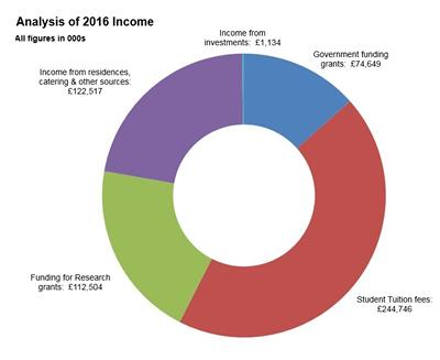 View details for our expenditure during 2016